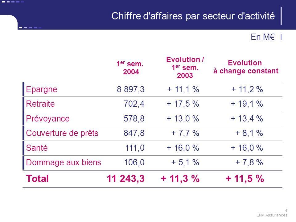 4 CNP Assurances 1 er sem. 2004 Epargne8 897,3+ 11,1 %+ 11,2 % Evolution / 1 er sem. 2003 Chiffre d'affaires par secteur d'activité En M Evolution à c