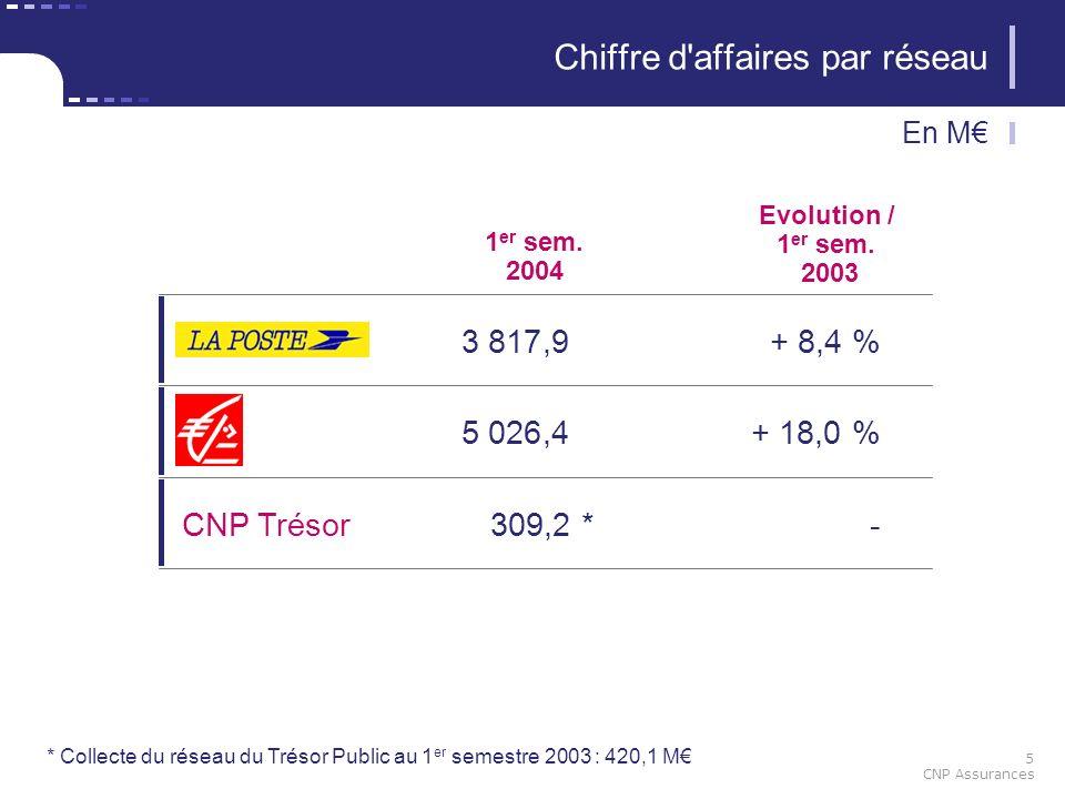 5 CNP Assurances 1 er sem. 2004 3 817,9+ 8,4 % Evolution / 1 er sem. 2003 Chiffre d'affaires par réseau En M 5 026,4+ 18,0 % CNP Trésor309,2*- * Colle
