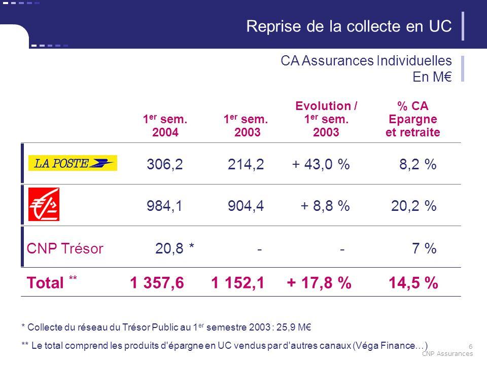 6 CNP Assurances 1 er sem. 2004 306,2214,2+ 43,0 %8,2 % Evolution / 1 er sem. 2003 Reprise de la collecte en UC CA Assurances Individuelles En M 984,1