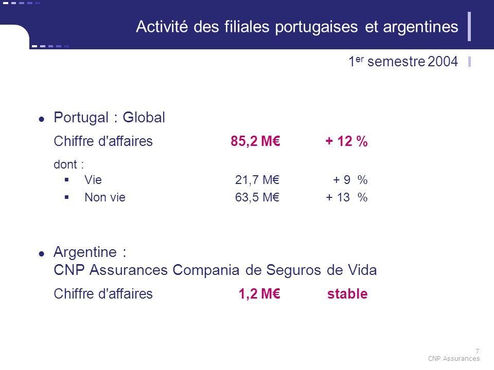 7 CNP Assurances Activité des filiales portugaises et argentines Portugal : Global Chiffre d'affaires85,2 M+ 12 % dont : Vie21,7 M+ 9 % Non vie63,5 M+