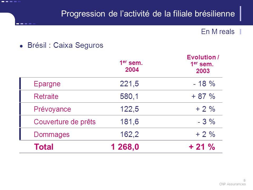 8 CNP Assurances 1 er sem. 2004 Epargne 221,5- 18 % Retraite 580,1+ 87 % Prévoyance 122,5+ 2 % Couverture de prêts 181,6- 3 % Evolution / 1 er sem. 20