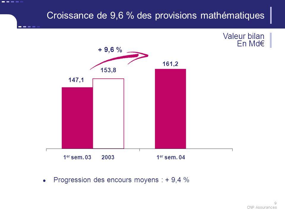 9 CNP Assurances 147,1 161,2 1 er sem. 0320031 er sem. 04 153,8 Croissance de 9,6 % des provisions mathématiques Progression des encours moyens : + 9,