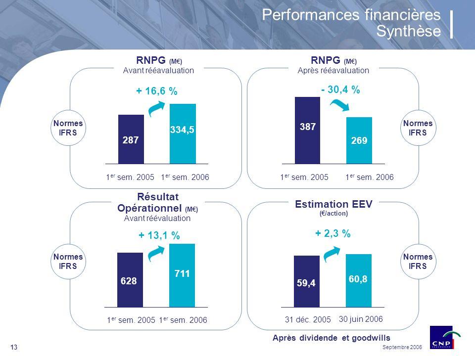 Septembre 2006 13 387 269 Performances financières Synthèse Résultat Opérationnel (M) Avant réévaluation - 30,4 % 1 er sem.
