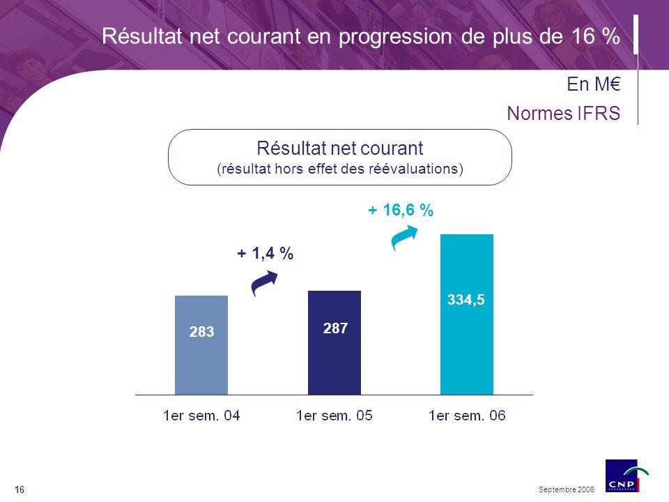 Septembre 2006 16 Résultat net courant en progression de plus de 16 % En M Normes IFRS Résultat net courant (résultat hors effet des réévaluations) 283 287 334,5 + 1,4 % + 16,6 %