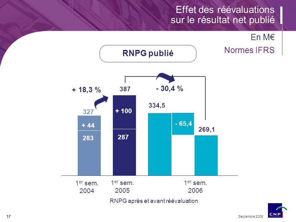 Septembre 2006 17 Effet des réévaluations sur le résultat net publié RNPG après et avant réévaluation RNPG publié En M Normes IFRS - 30,4 % + 18,3 % 327 387 334,5 283 287 + 44 + 100 269,1 1 er sem.