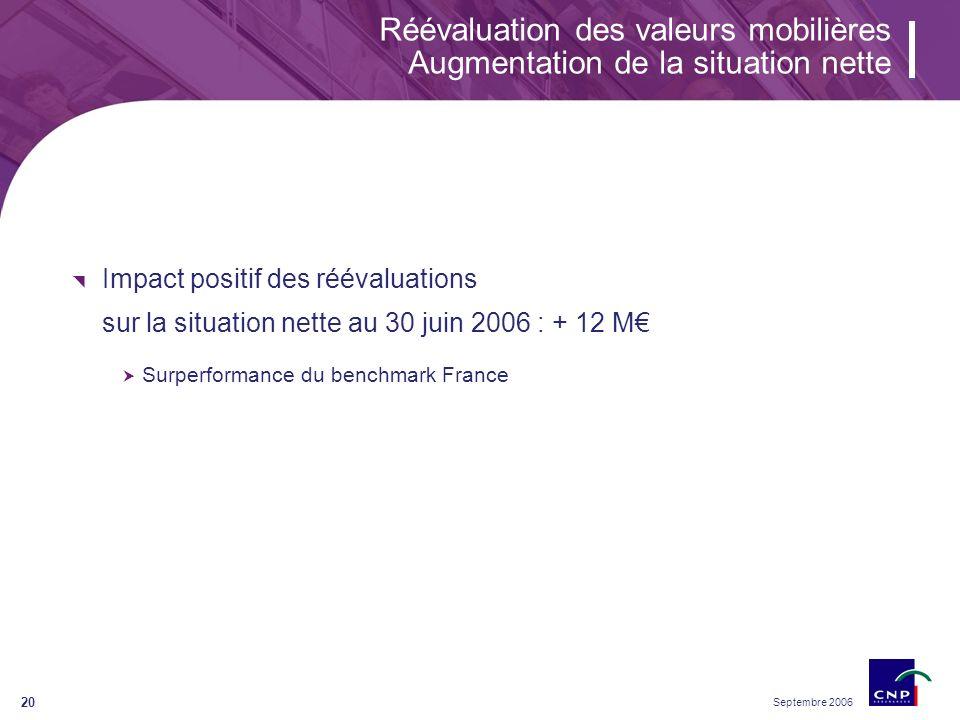 Septembre 2006 20 Réévaluation des valeurs mobilières Augmentation de la situation nette Impact positif des réévaluations sur la situation nette au 30 juin 2006 : + 12 M Surperformance du benchmark France