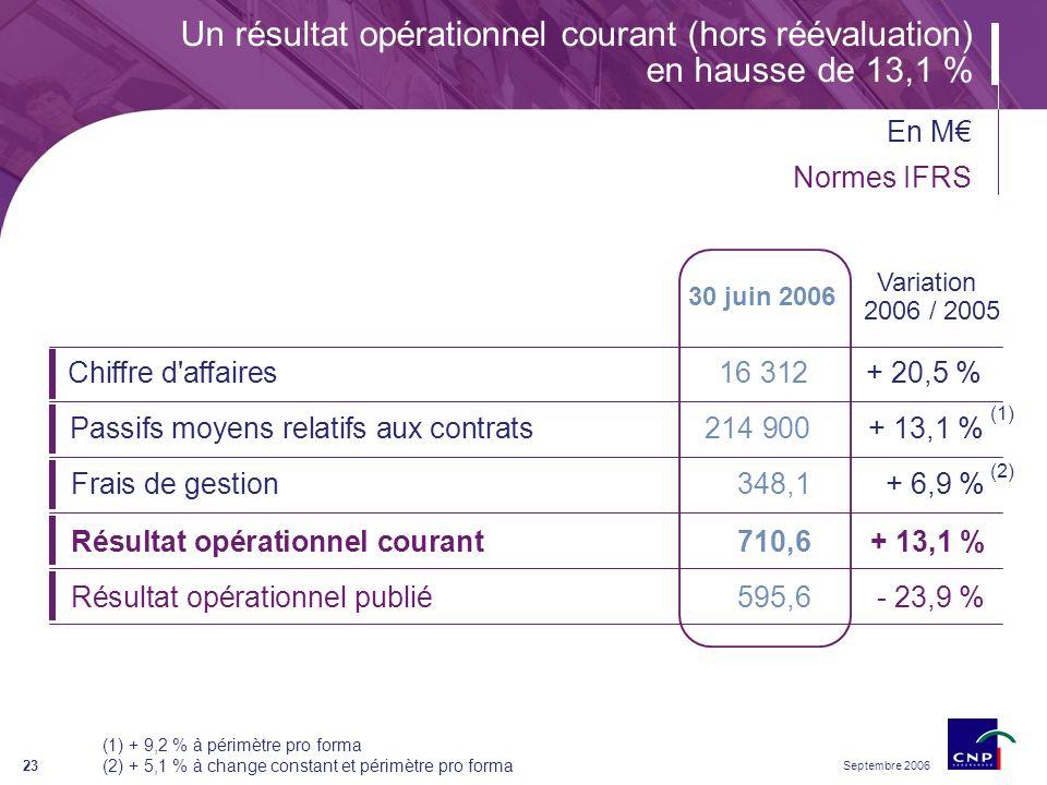 Septembre 2006 23 Chiffre d affaires16 312+ 20,5 % Passifs moyens relatifs aux contrats214 900+ 13,1 % Frais de gestion 348,1+ 6,9 % Résultat opérationnel courant 710,6+ 13,1 % Résultat opérationnel publié595,6- 23,9 % Un résultat opérationnel courant (hors réévaluation) en hausse de 13,1 % Variation 2006 / 2005 30 juin 2006 (1) + 9,2 % à périmètre pro forma (2) + 5,1 % à change constant et périmètre pro forma (1) (2) En M Normes IFRS