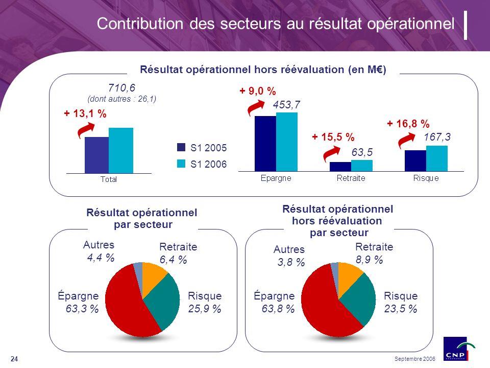 Septembre 2006 24 Contribution des secteurs au résultat opérationnel Résultat opérationnel hors réévaluation (en M) + 13,1 % 710,6 (dont autres : 26,1) + 9,0 % 453,7 + 15,5 % 63,5 + 16,8 % 167,3 S1 2005 S1 2006 Épargne 63,3 % Retraite 6,4 % Risque 25,9 % Résultat opérationnel par secteur Résultat opérationnel hors réévaluation par secteur Épargne 63,8 % Retraite 8,9 % Risque 23,5 % Autres 4,4 % Autres 3,8 %