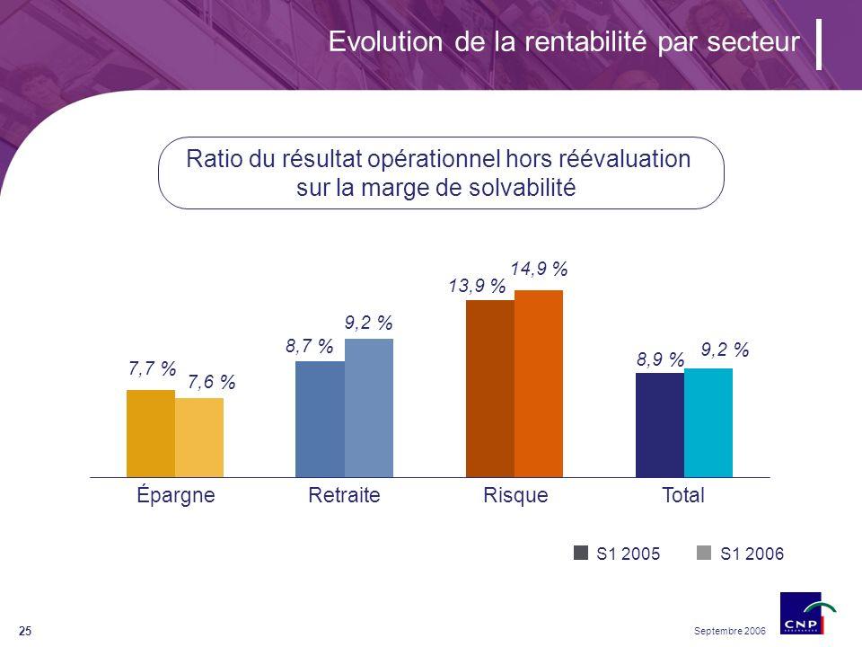 Septembre 2006 25 Ratio du résultat opérationnel hors réévaluation sur la marge de solvabilité Evolution de la rentabilité par secteur ÉpargneRetraiteRisqueTotal S1 2005S1 2006 7,7 % 7,6 % 8,7 % 9,2 % 13,9 % 14,9 % 8,9 % 9,2 %