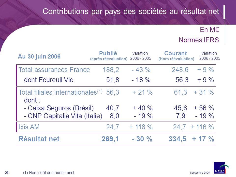Septembre 2006 26 Ixis AM 24,7+ 116 %24,7 + 116 % Total filiales internationales (1) 56,3+ 21 %61,3+ 31 % dont : - Caixa Seguros (Brésil)40,7+ 40 %45,6+ 56 % - CNP Capitalia Vita (Italie)8,0- 19 %7,9- 19 % Total assurances France 188,2- 43 %248,6+ 9 % dont Ecureuil Vie51,8- 18 %56,3+ 9 % (1) Hors coût de financement Contributions par pays des sociétés au résultat net Résultat net 269,1- 30 %334,5+ 17 % Publié (après réévaluation) Courant (Hors réévaluation) En M Normes IFRS Au 30 juin 2006 Variation 2006 / 2005