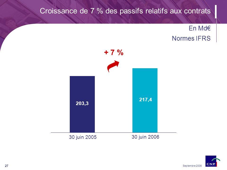 Septembre 2006 27 Croissance de 7 % des passifs relatifs aux contrats + 7 % En Md Normes IFRS 203,3 217,4 30 juin 2005 30 juin 2006