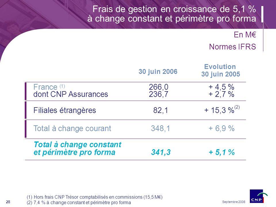 Septembre 2006 28 Filiales étrangères 82,1+ 15,3 % France (1) 266,0+ 4,5 % dont CNP Assurances236,7+ 2,7 % Frais de gestion en croissance de 5,1 % à change constant et périmètre pro forma 30 juin 2006 Evolution 30 juin 2005 (1) Hors frais CNP Trésor comptabilisés en commissions (15,5 M) (2) 7,4 % à change constant et périmètre pro forma Total à change courant348,1+ 6,9 % Total à change constant et périmètre pro forma341,3+ 5,1 % (2) En M Normes IFRS