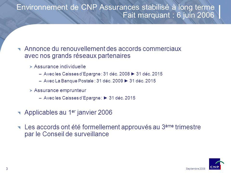 Septembre 2006 3 Environnement de CNP Assurances stabilisé à long terme Fait marquant : 6 juin 2006 Annonce du renouvellement des accords commerciaux avec nos grands réseaux partenaires Assurance individuelle –Avec les Caisses dEpargne : 31 déc.