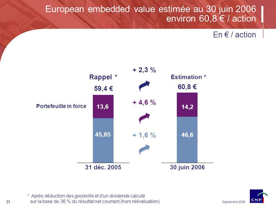 Septembre 2006 31 European embedded value estimée au 30 juin 2006 environ 60,8 / action * Après déduction des goodwills et d un dividende calculé sur la base de 36 % du résultat net courrant (hors réévaluation) 59,4 31 déc.
