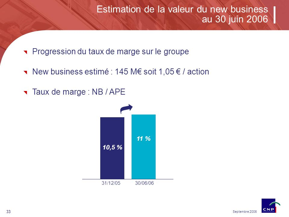 Septembre 2006 33 Estimation de la valeur du new business au 30 juin 2006 31/12/0530/06/06 10,5 % 11 % Progression du taux de marge sur le groupe New business estimé : 145 M soit 1,05 / action Taux de marge : NB / APE
