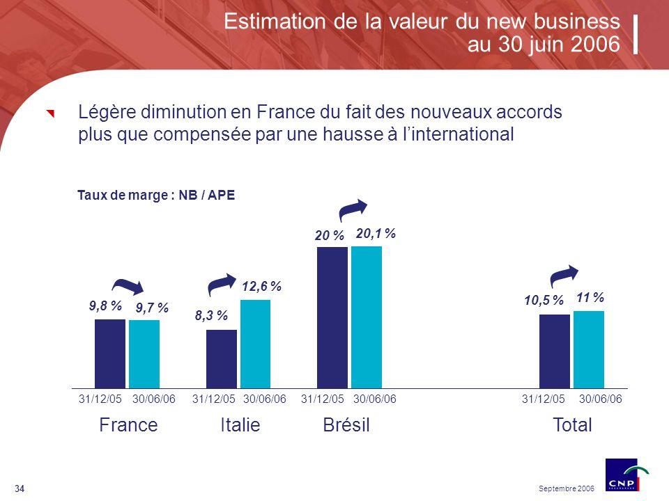 Septembre 2006 34 BrésilItalie 9,8 % 9,7 % 20 % 20,1 % Estimation de la valeur du new business au 30 juin 2006 Taux de marge : NB / APE 31/12/0530/06/06 Total 31/12/0530/06/0631/12/0530/06/0631/12/0530/06/06 8,3 % 12,6 % 20 % 20,1 % 10,5 % 11 % France Légère diminution en France du fait des nouveaux accords plus que compensée par une hausse à linternational