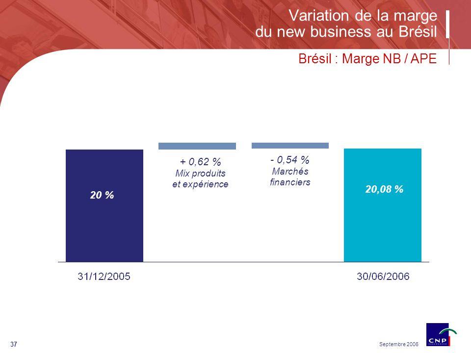 Septembre 2006 37 Variation de la marge du new business au Brésil Brésil : Marge NB / APE 20,08 % 20 % + 0,62 % Mix produits et expérience - 0,54 % Marchés financiers