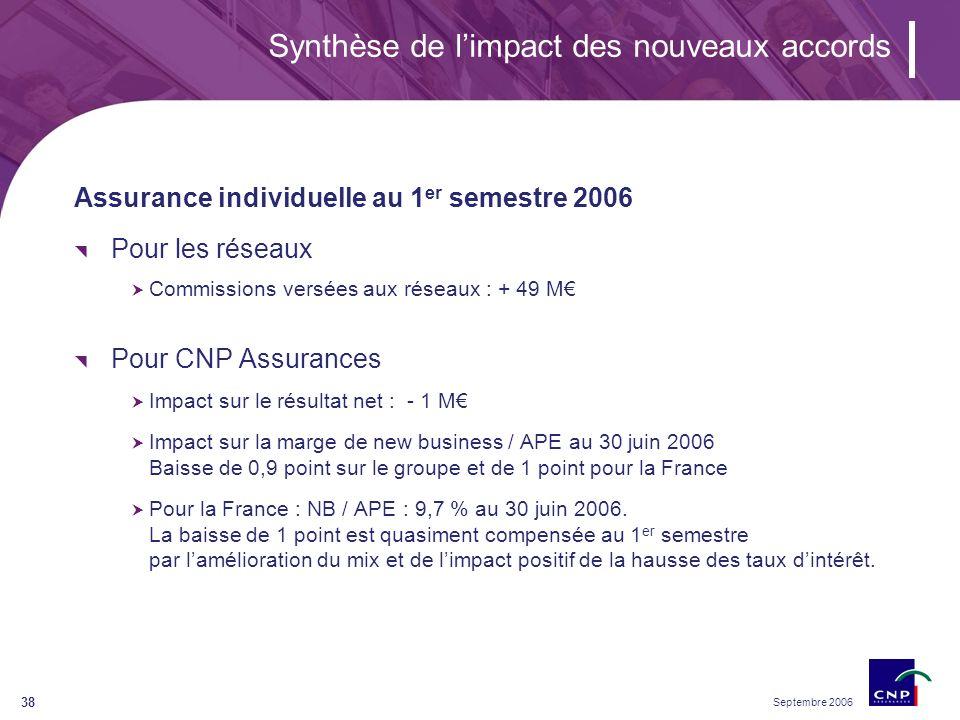 Septembre 2006 38 Synthèse de limpact des nouveaux accords Assurance individuelle au 1 er semestre 2006 Pour les réseaux Commissions versées aux réseaux : + 49 M Pour CNP Assurances Impact sur le résultat net : - 1 M Impact sur la marge de new business / APE au 30 juin 2006 Baisse de 0,9 point sur le groupe et de 1 point pour la France Pour la France : NB / APE : 9,7 % au 30 juin 2006.