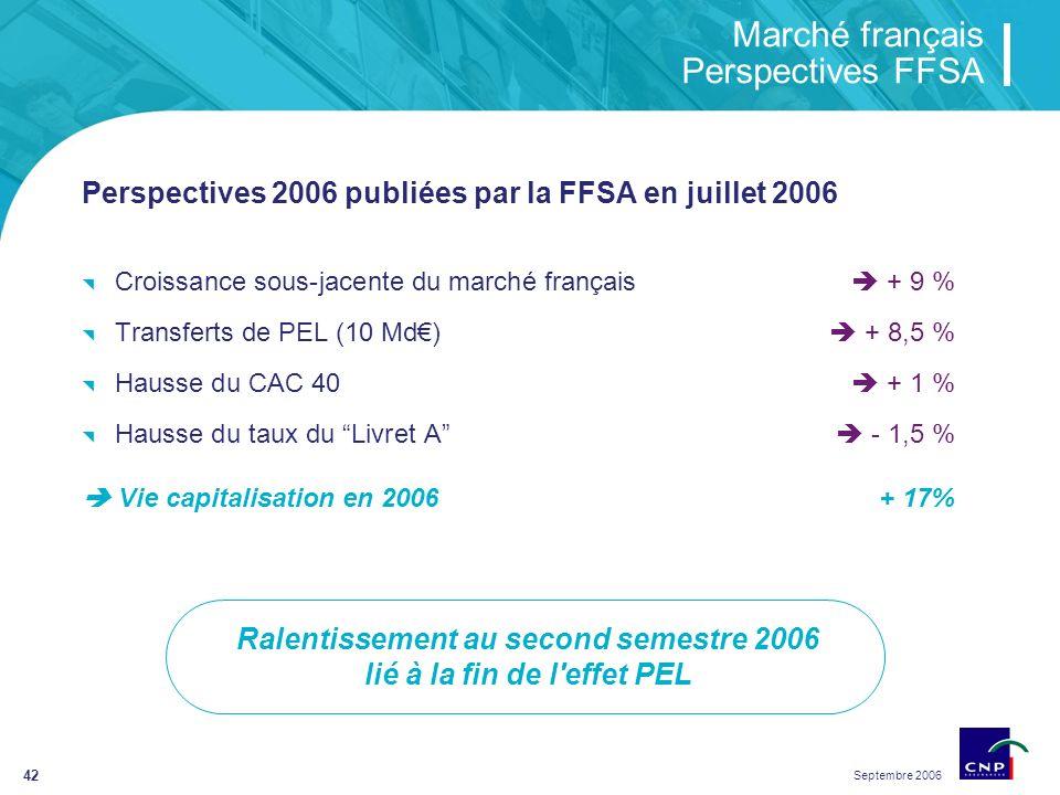 Septembre 2006 42 Marché français Perspectives FFSA Perspectives 2006 publiées par la FFSA en juillet 2006 Croissance sous-jacente du marché français + 9 % Transferts de PEL (10 Md) + 8,5 % Hausse du CAC 40 + 1 % Hausse du taux du Livret A - 1,5 % Vie capitalisation en 2006+ 17% Ralentissement au second semestre 2006 lié à la fin de l effet PEL
