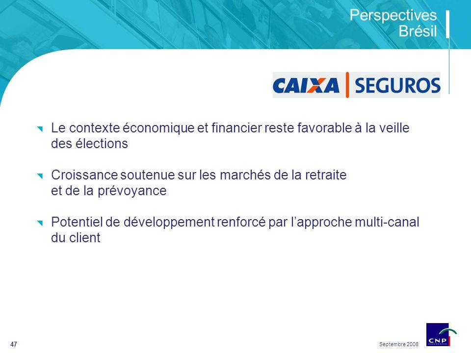 Septembre 2006 47 Perspectives Brésil Le contexte économique et financier reste favorable à la veille des élections Croissance soutenue sur les marchés de la retraite et de la prévoyance Potentiel de développement renforcé par lapproche multi-canal du client