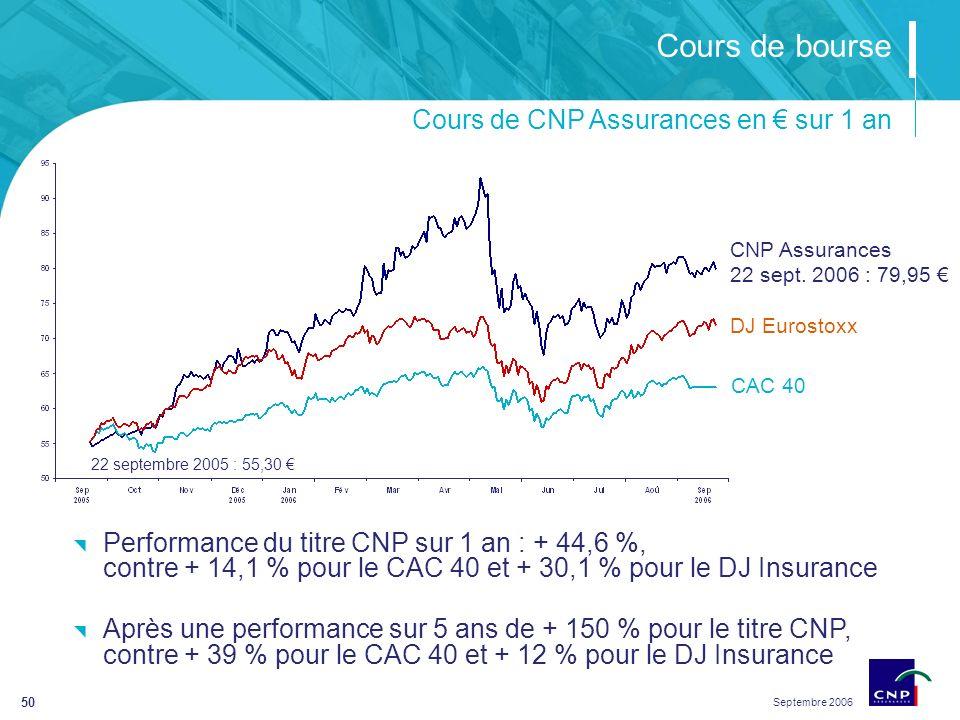 Septembre 2006 50 Cours de bourse Cours de CNP Assurances en sur 1 an DJ Eurostoxx CAC 40 CNP Assurances 22 sept.