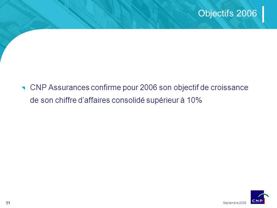 Septembre 2006 51 Objectifs 2006 CNP Assurances confirme pour 2006 son objectif de croissance de son chiffre daffaires consolidé supérieur à 10%