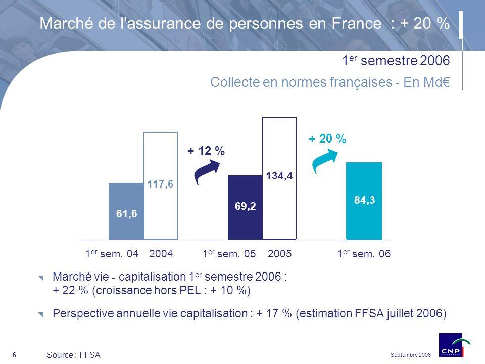 Septembre 2006 6 Marché vie - capitalisation 1 er semestre 2006 : + 22 % (croissance hors PEL : + 10 %) Perspective annuelle vie capitalisation : + 17 % (estimation FFSA juillet 2006) Marché de l assurance de personnes en France : + 20 % 1 er sem.