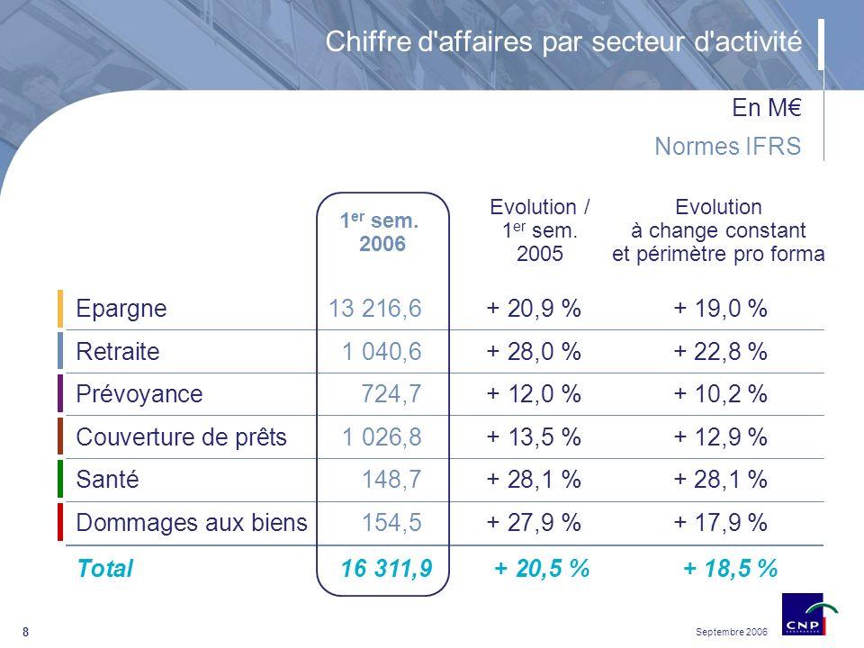 Septembre 2006 8 1 er sem. 2006 Epargne13 216,6+ 20,9 %+ 19,0 % Evolution / 1 er sem.