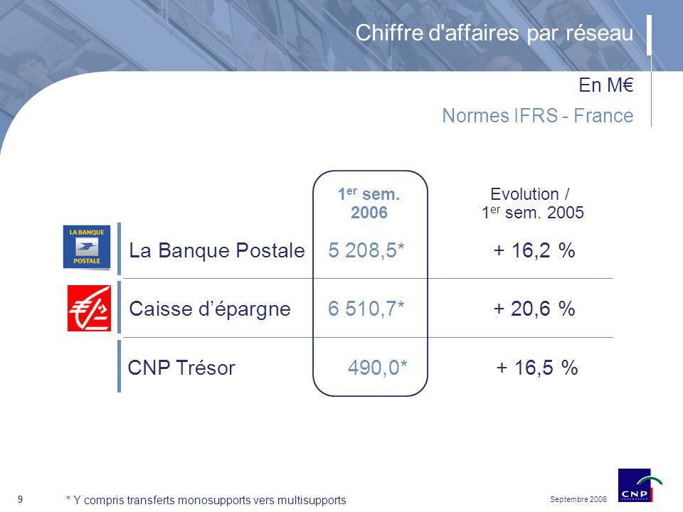 Septembre 2006 9 Chiffre d affaires par réseau En M * Y compris transferts monosupports vers multisupports Caisse dépargne 6 510,7*+ 20,6 % La Banque Postale 5 208,5*+ 16,2 % CNP Trésor 490,0*+ 16,5 % 1 er sem.