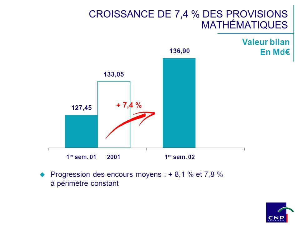 Valeur bilan En Md 127,45 136,90 + 7,4 % 1 er sem. 0120011 er sem. 02 133,05 CROISSANCE DE 7,4 % DES PROVISIONS MATHÉMATIQUES Progression des encours