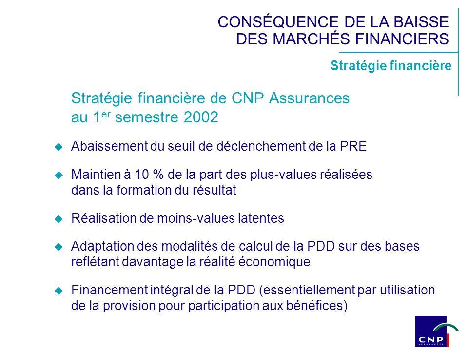 Stratégie financière CONSÉQUENCE DE LA BAISSE DES MARCHÉS FINANCIERS Stratégie financière de CNP Assurances au 1 er semestre 2002 Abaissement du seuil