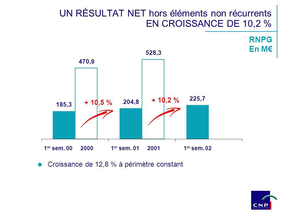 RNPG En M 528,3 185,3 204,8 + 10,5 % + 10,2 % 1 er sem. 001 er sem. 011 er sem. 0220002001 470,9 225,7 UN RÉSULTAT NET hors éléments non récurrents EN