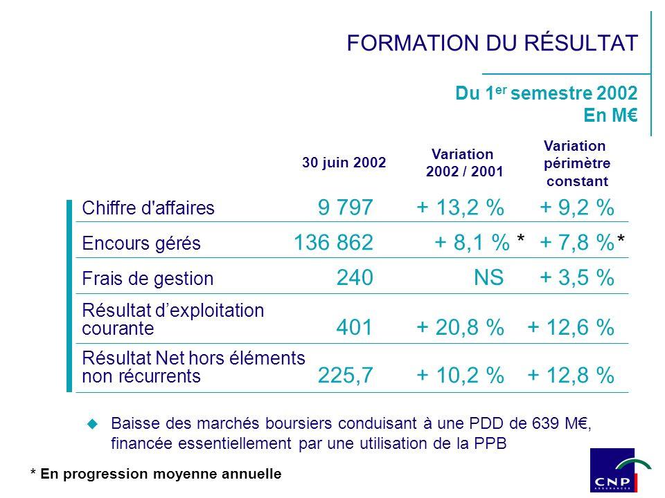 Du 1 er semestre 2002 En M 30 juin 2002 Variation 2002 / 2001 Chiffre d'affaires 9 797+ 13,2 %+ 9,2 % Encours gérés 136 862 + 8,1 % * + 7,8 % Frais de