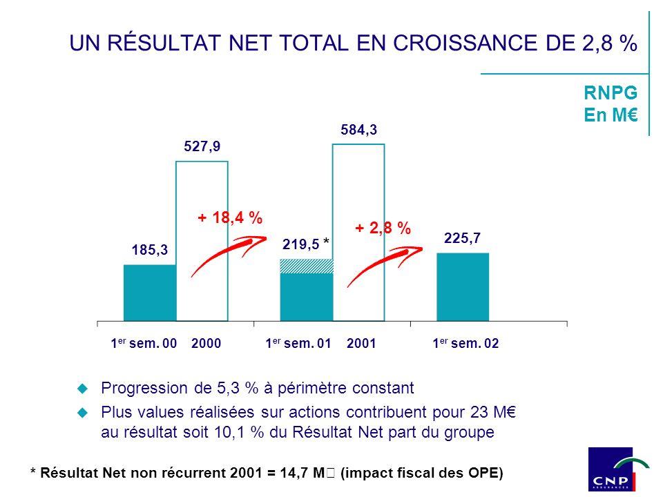 RNPG En M 584,3 185,3 219,5 * + 18,4 % + 2,8 % 1 er sem.