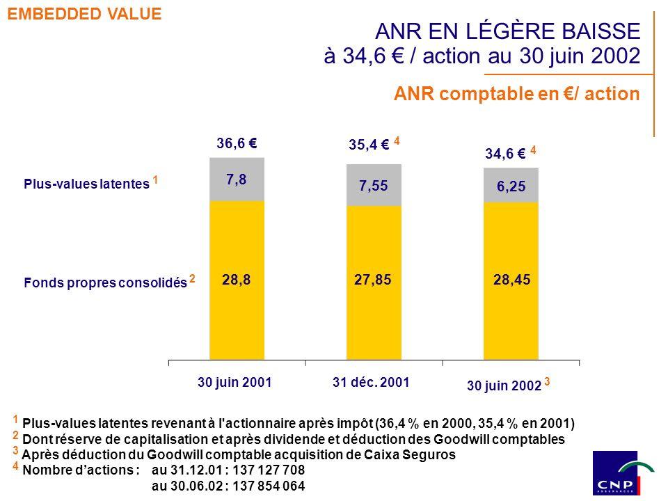 ANR comptable en / action 7,55 30 juin 200131 déc. 2001 30 juin 2002 3 1 Plus-values latentes revenant à l'actionnaire après impôt (36,4 % en 2000, 35