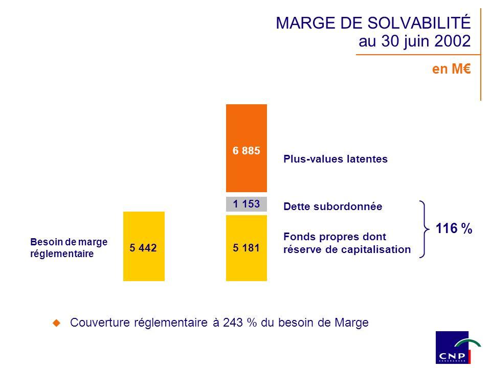 en M 6 885 5 442 5 181 Dette subordonnée Plus-values latentes Besoin de marge réglementaire MARGE DE SOLVABILITÉ au 30 juin 2002 Couverture réglementa