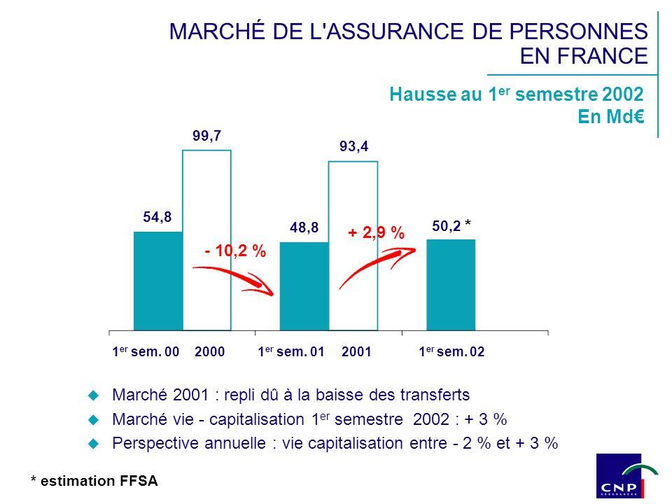 MARCHÉ DE L ASSURANCE DE PERSONNES EN FRANCE Marché 2001 : repli dû à la baisse des transferts Marché vie - capitalisation 1 er semestre 2002 : + 3 % Perspective annuelle : vie capitalisation entre - 2 % et + 3 % Hausse au 1 er semestre 2002 En Md 1 er sem.