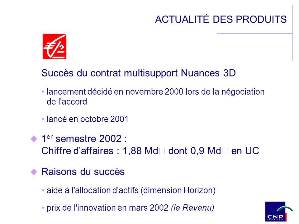 ACTUALITÉ DES PRODUITS Succès du contrat multisupport Nuances 3D lancement décidé en novembre 2000 lors de la négociation de l'accord lancé en octobre