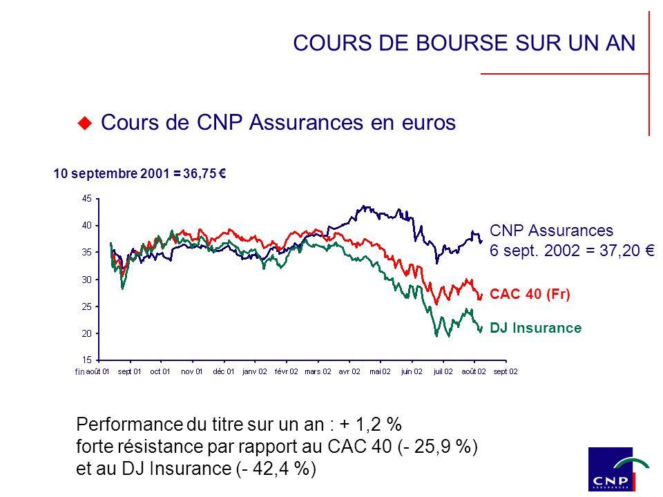 COURS DE BOURSE SUR UN AN Cours de CNP Assurances en euros Performance du titre sur un an : + 1,2 % forte résistance par rapport au CAC 40 (- 25,9 %) et au DJ Insurance (- 42,4 %) DJ Insurance 10 septembre 2001 = 36,75 CAC 40 (Fr) CNP Assurances 6 sept.
