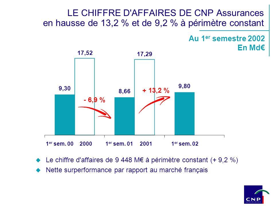 ACTUALITÉ Perspectives de création de nouveaux produits retraite Leçon des expériences étrangères Problématique en France CNP Assurances déjà présente sur les marchés potentiels