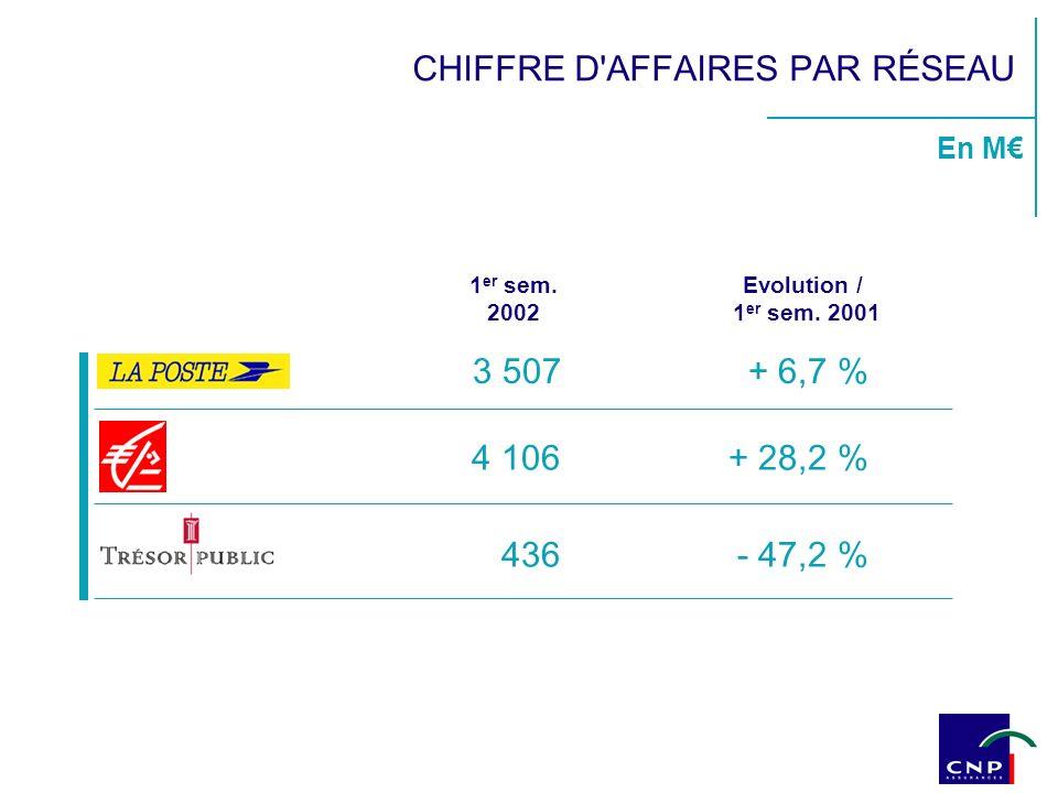 3 507+ 6,7 % 1 er sem. 2002 4 106+ 28,2 % 436- 47,2 % Evolution / 1 er sem. 2001 CHIFFRE D'AFFAIRES PAR RÉSEAU En M