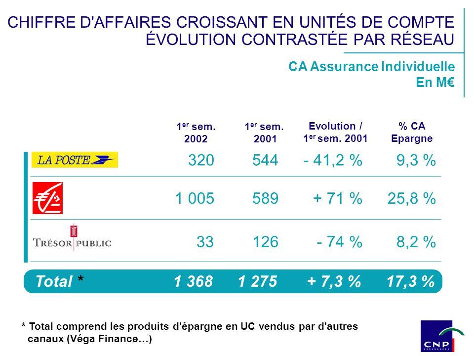 CA Assurance Individuelle En M 1 er sem. 2002 320544- 41,2 %9,3 % 1 005589+ 71 %25,8 % 33126- 74 %8,2 % Total *1 3681 275+ 7,3 %17,3 % 1 er sem. 2001