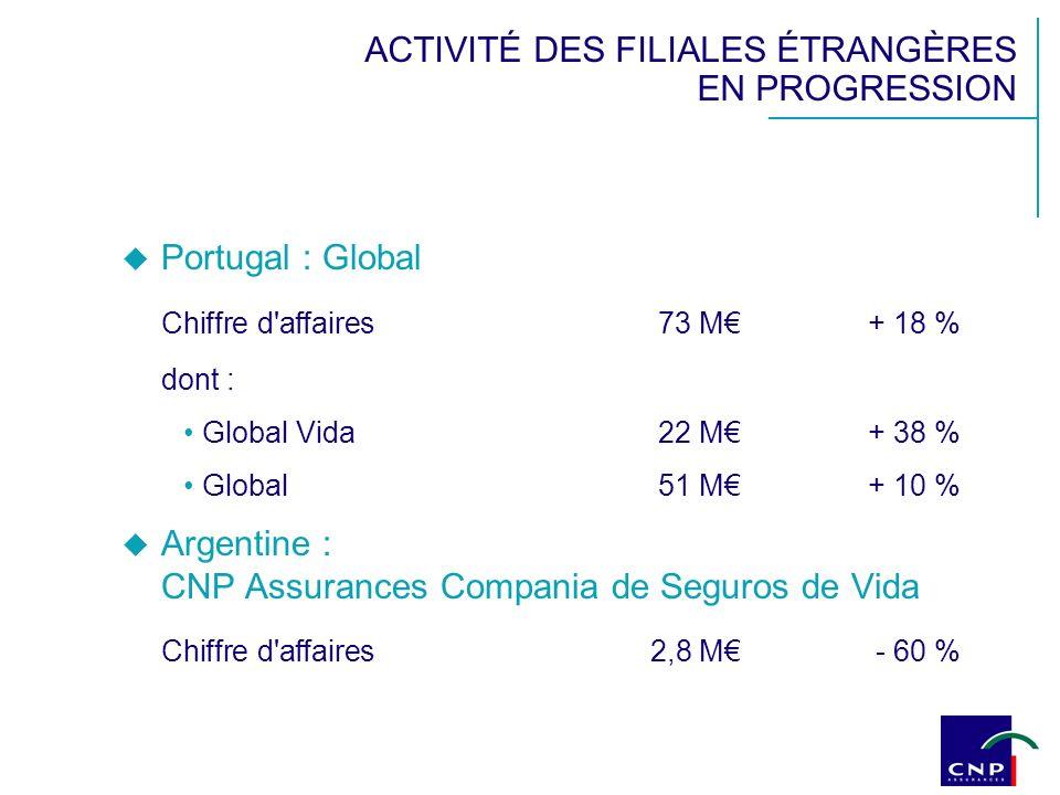 ACTIVITÉ DES FILIALES ÉTRANGÈRES EN PROGRESSION Portugal : Global Chiffre d affaires 73 M+ 18 % dont : Global Vida 22 M+ 38 % Global51 M+ 10 % Argentine : CNP Assurances Compania de Seguros de Vida Chiffre d affaires2,8 M - 60 %