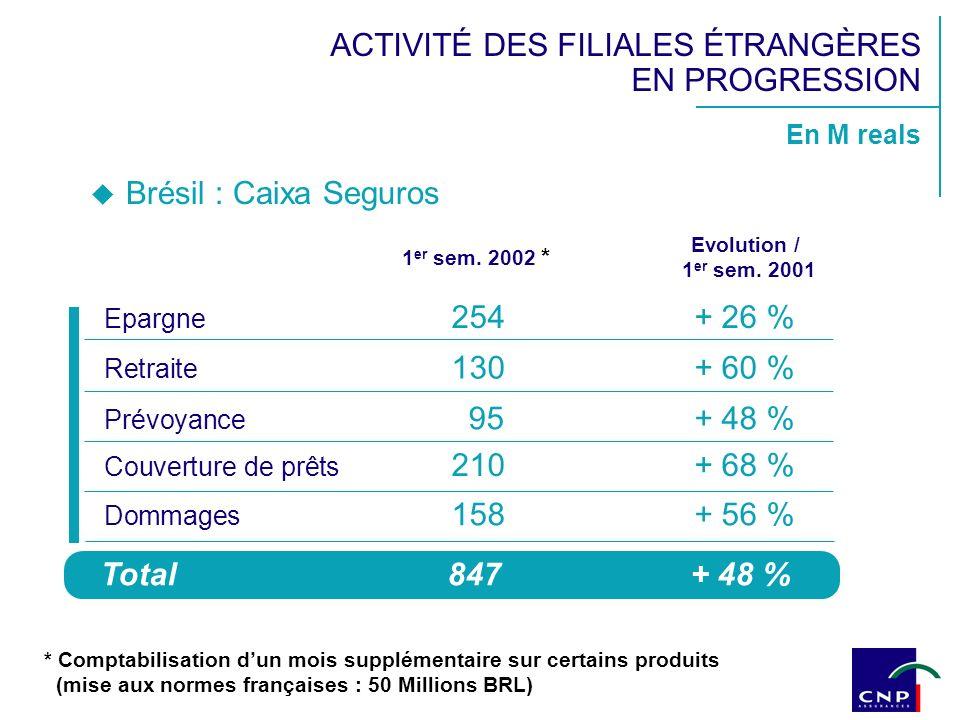 1 er sem. 2002 * Epargne 254+ 26 % Retraite 130+ 60 % Prévoyance 95+ 48 % Couverture de prêts 210+ 68 % Evolution / 1 er sem. 2001 En M reals Total847