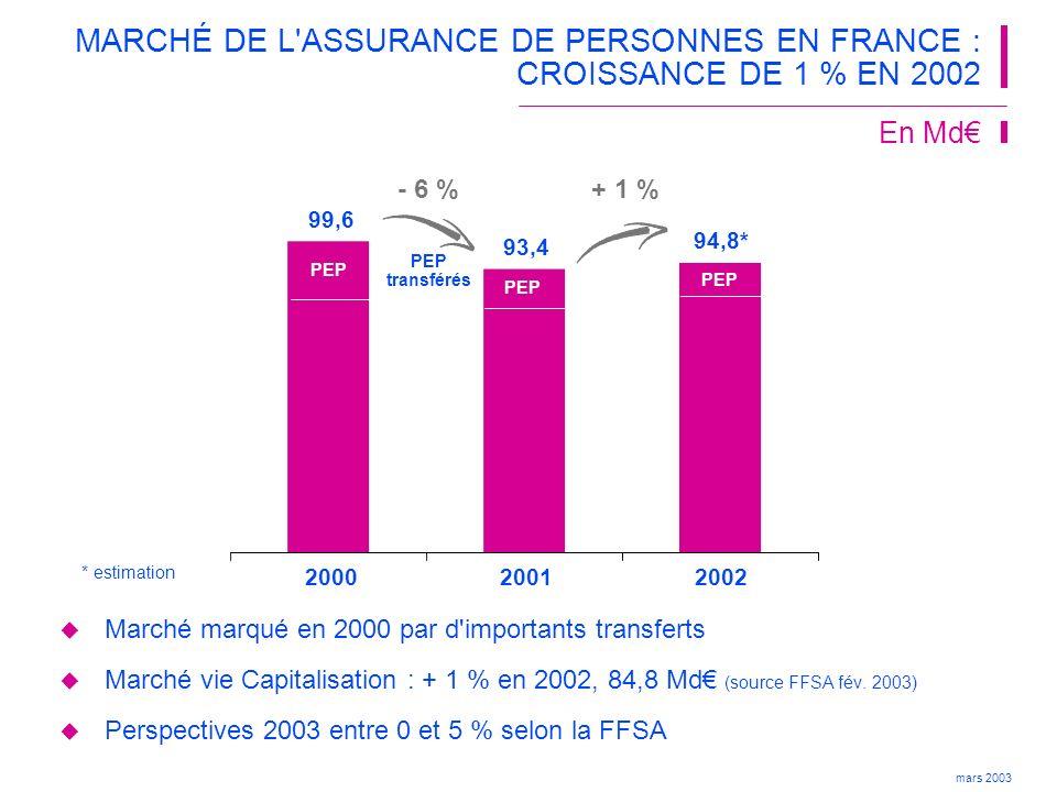 mars 2003 LE CHIFFRE D AFFAIRES CONSOLIDÉ DE CNP Assurances SURPERFORME LE MARCHÉ FRANÇAIS Le chiffre d affaires progresse de 5,3 % à périmètre et change constants et 4,3 % hors Brésil, contre 1 % pour le marché français + 6,2 % - 1,3 % 17,52 17,29 18,36 200020012002 En Md
