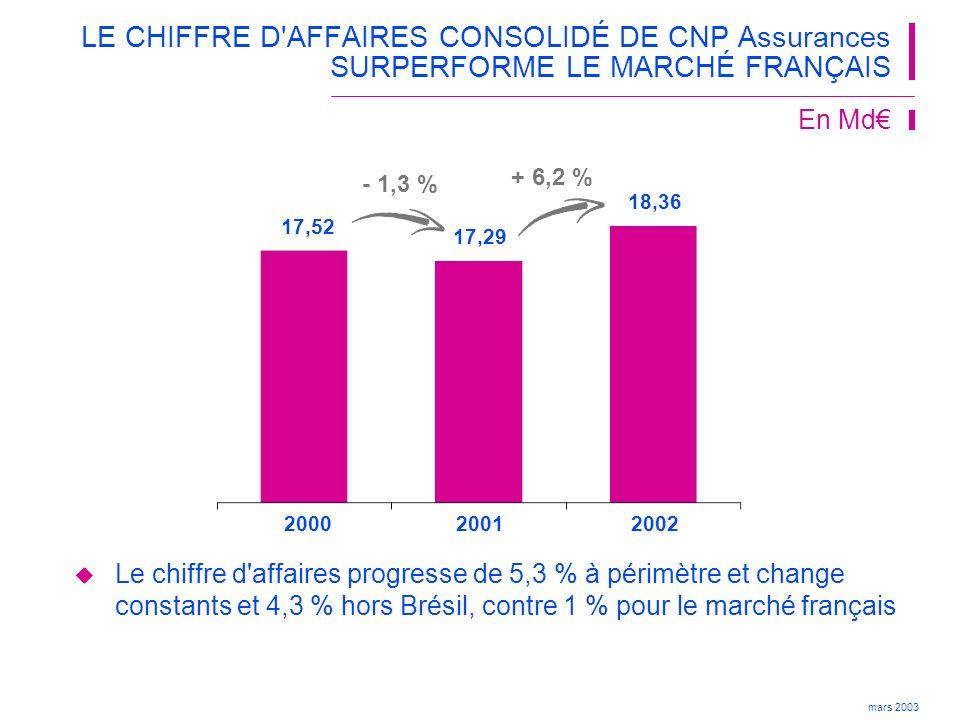 mars 2003 2002 Epargne 14 279+ 5,8 %+ 5,5 % Evolution / 2001 CHIFFRE D AFFAIRES PAR SECTEUR D ACTIVITÉ En M Evolution et change à périmètre constants Retraite 1 154- 2,2 %- 4,4 % Prévoyance 967+ 17,0%+ 17,1 % Couverture de prêts 1 555+ 6,0 %+ 2,5 % Santé 195+ 10,7 %+ 10,7 % Dommage aux biens 211+ 40,9 %+ 17,4 % Total18 361+ 6,2 %+ 5,3 %