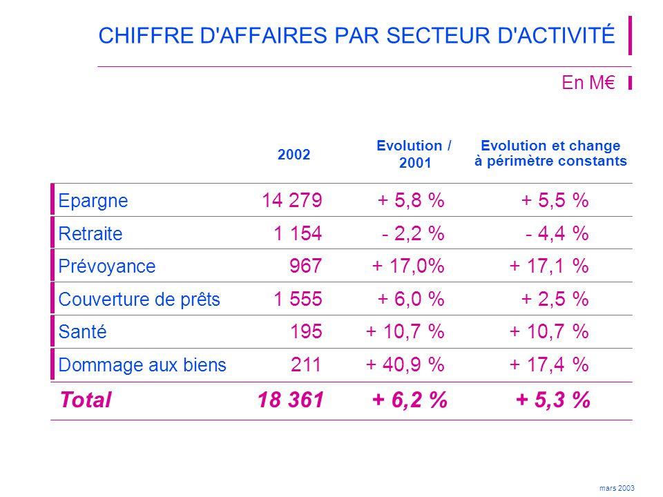 mars 2003 2002 6 606+ 1,7 % Evolution / 2001 CHIFFRE D AFFAIRES PAR RÉSEAU En M 7 189+ 20,3 % 802- 44,4 %