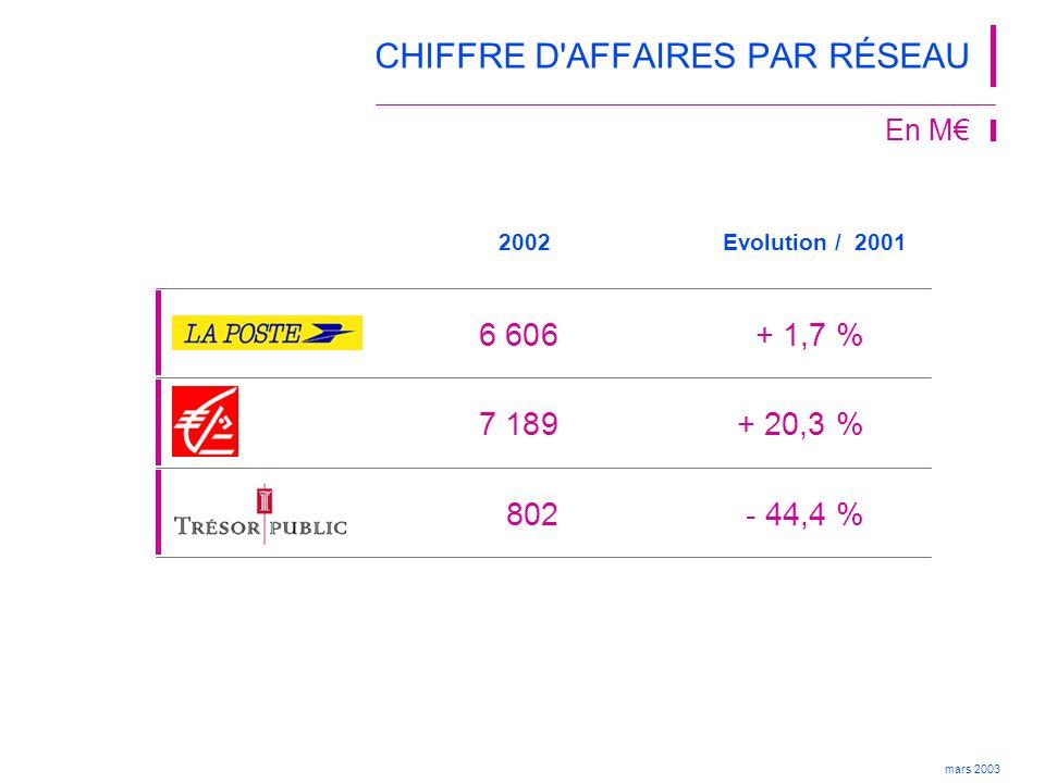 mars 2003 2002 602952- 37 %9 % Evolution 2001 CHIFFRE D AFFAIRES EN UNITÉS DE COMPTE EN PROGRESSION CA Assurances Individuelles En M 1 575924+ 70 %23 % 49197- 75 %7 % Total * 2 2622 117+ 6,8 %16 % * Le total comprend les produits d épargne en UC vendus par d autres canaux (Véga Finance…) 2001 % CA Epargne