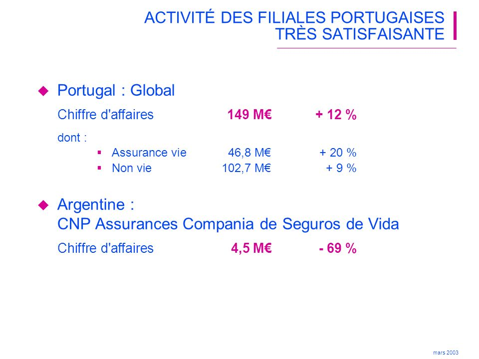mars 2003 (1) Soit 643 M (2) Évolution comparée à 2001 en année pleine : + 53 % en BRL et + 5,5 % en euro 2002 Epargne 585+ 53 % Retraite 269+ 36 % Prévoyance 274+ 106 % Couverture de prêts 391+ 47 % Evolution (2) 2002 / 2001 Total1 820+ 53 % Dommages 301+ 43 % FORTE PROGRESSION DE LACTIVITÉ DES FILIALES BRÉSILIENNES Brésil : Caixa Seguros En M reals (1)
