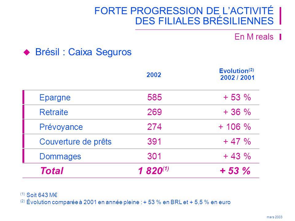 mars 2003 CROISSANCE DE 5,8 %* DES PROVISIONS MATHÉMATIQUES En Md + 8,8 % + 5,8 %* 122,3 133,1 140,8 31 déc.